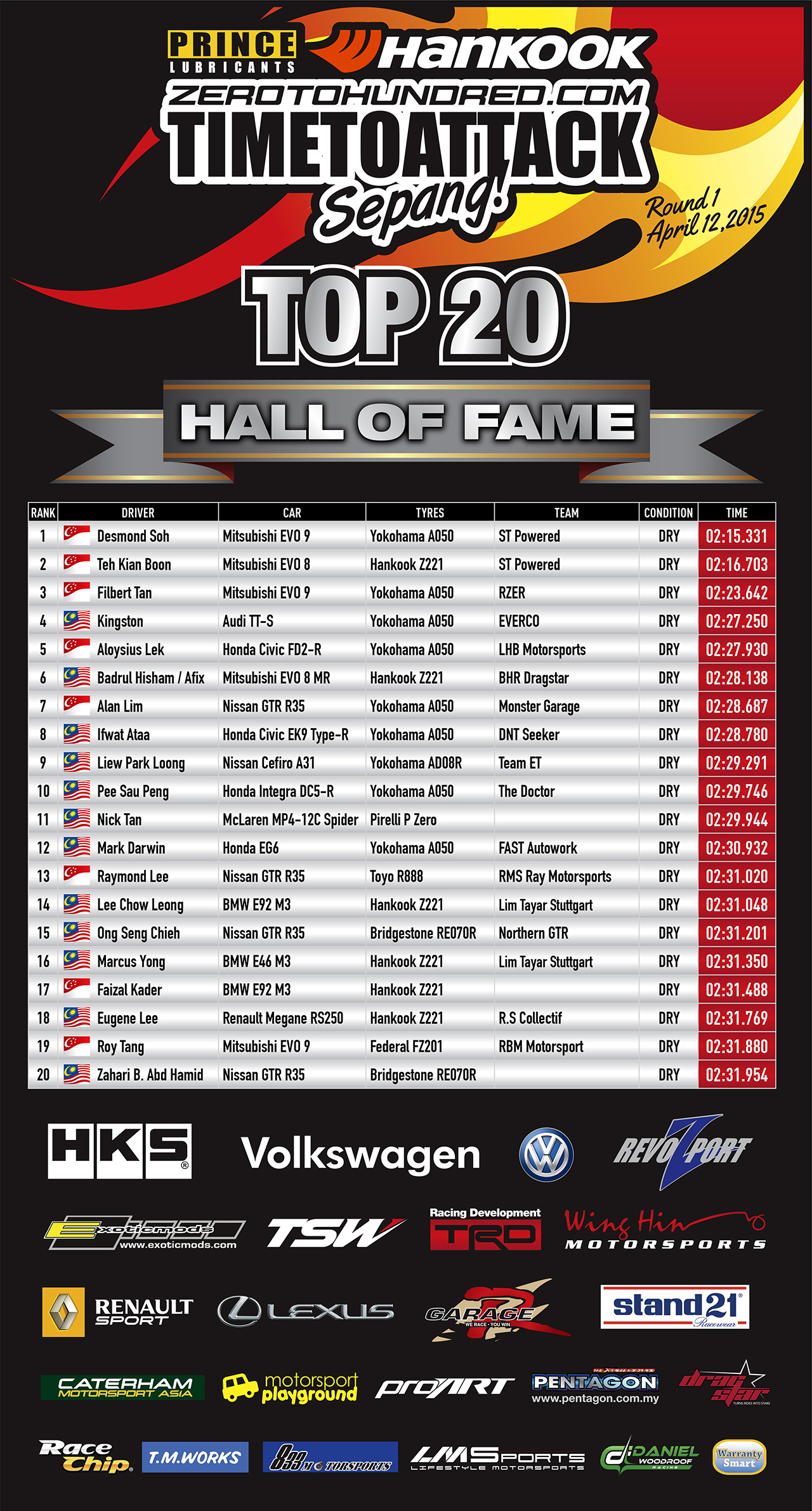 APR12_HOF_TOP20